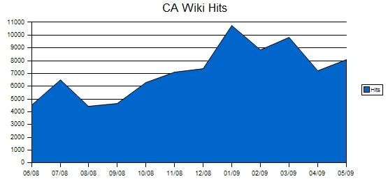 ca-wiki-stats-5-09