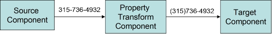 propertybrokerconvertercomponentflow