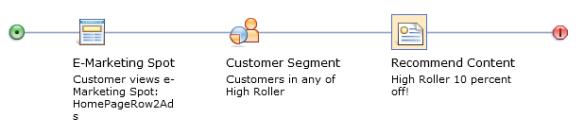 dynamic_segments_ad